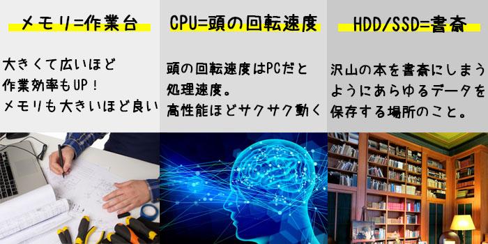 メモリ/CPU/SDD.HDD図解