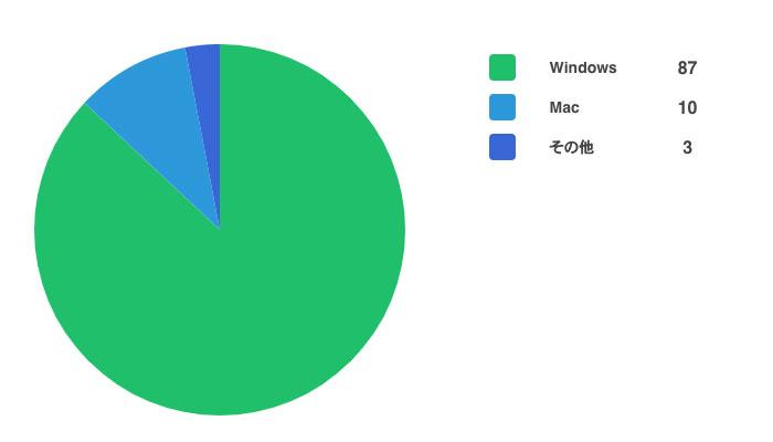 Win-Mac-シェア率