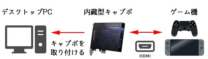 内蔵型キャプチャ―ボードの接続