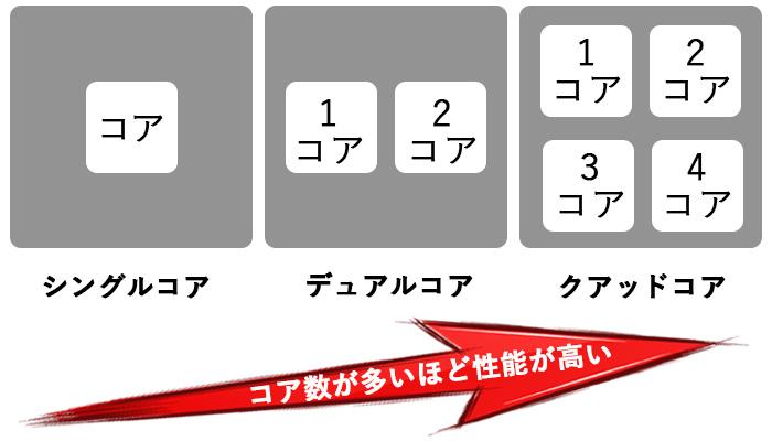 コア数についての画像